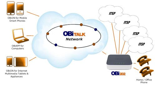 OBi202 Network