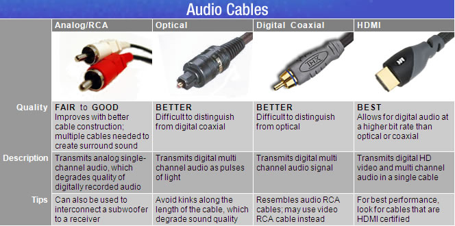 Learn About: High-Def Cables and Accessories