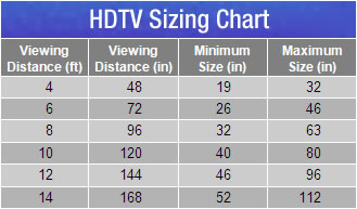 tv size guide viewing distance