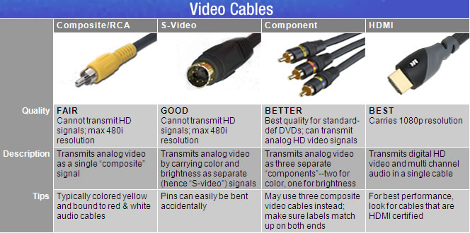 Here are some cable charts to show the different kinds of cables: