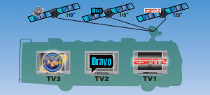 The Power of Multi-Satellite Viewing