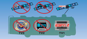 Limitations of Single Satellite Viewing