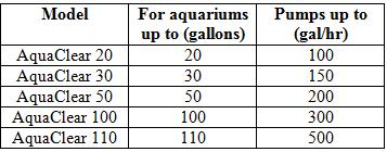 AquaClear Filter