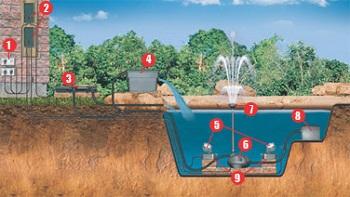 Pet supplies submersible aquarium water pumps laguna for Pond pump setup