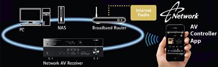 Yamaha RX-V673 7.2-Channel Network AV Receiver