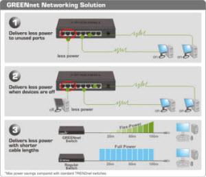 TEG-S80Dg Networking Solution