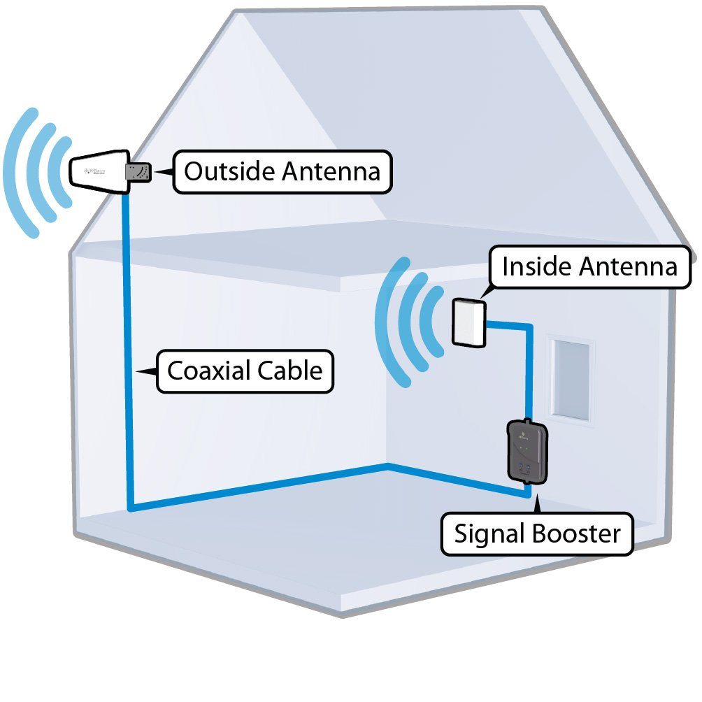 Indoor Cell Phone Signal Booster