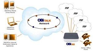 OBi202 Network