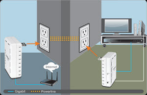TPL-405E Networking Solution