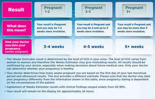 Pregnancy test with weeks estimator 3 count health amp personal care
