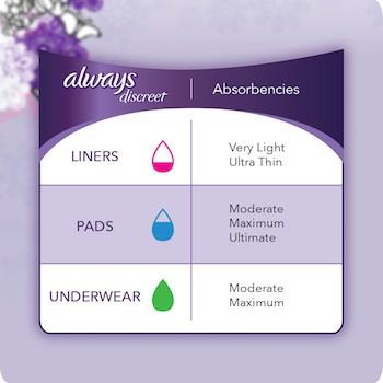 Absorbency levels