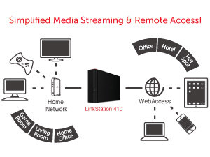 Simplified Media Streaming & Remote Access