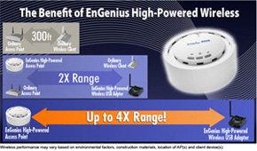 EnGenius EAP350