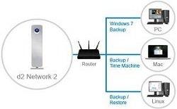 LaCie d2 Network 2
