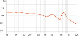 Frequency chart for SA950i on-ear headphones