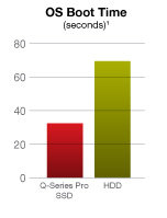 Toshiba Q-Series Solid State Drives