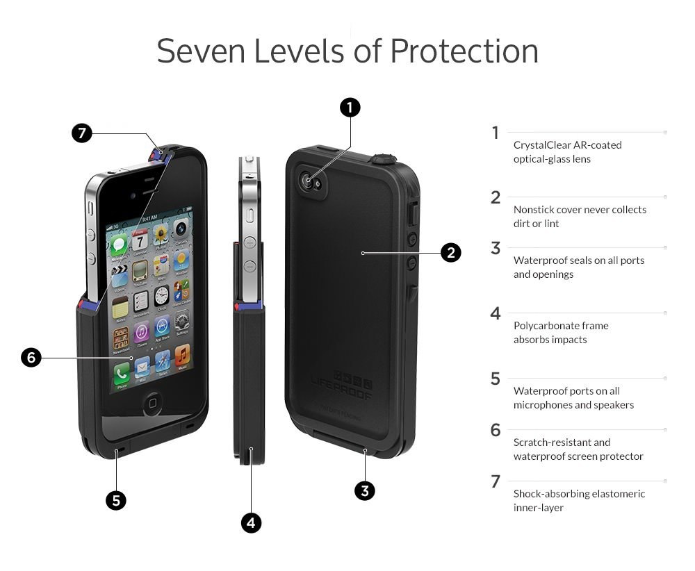 LifeProof Armband for iPhone 4 4S Retail Packaging Black