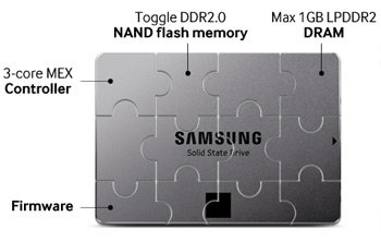 Samsung 840 EVO Series 120 GB SSD (Single Unit Version Product Shot)