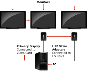 USB-to-VGA Video Adapter: How it works diagram