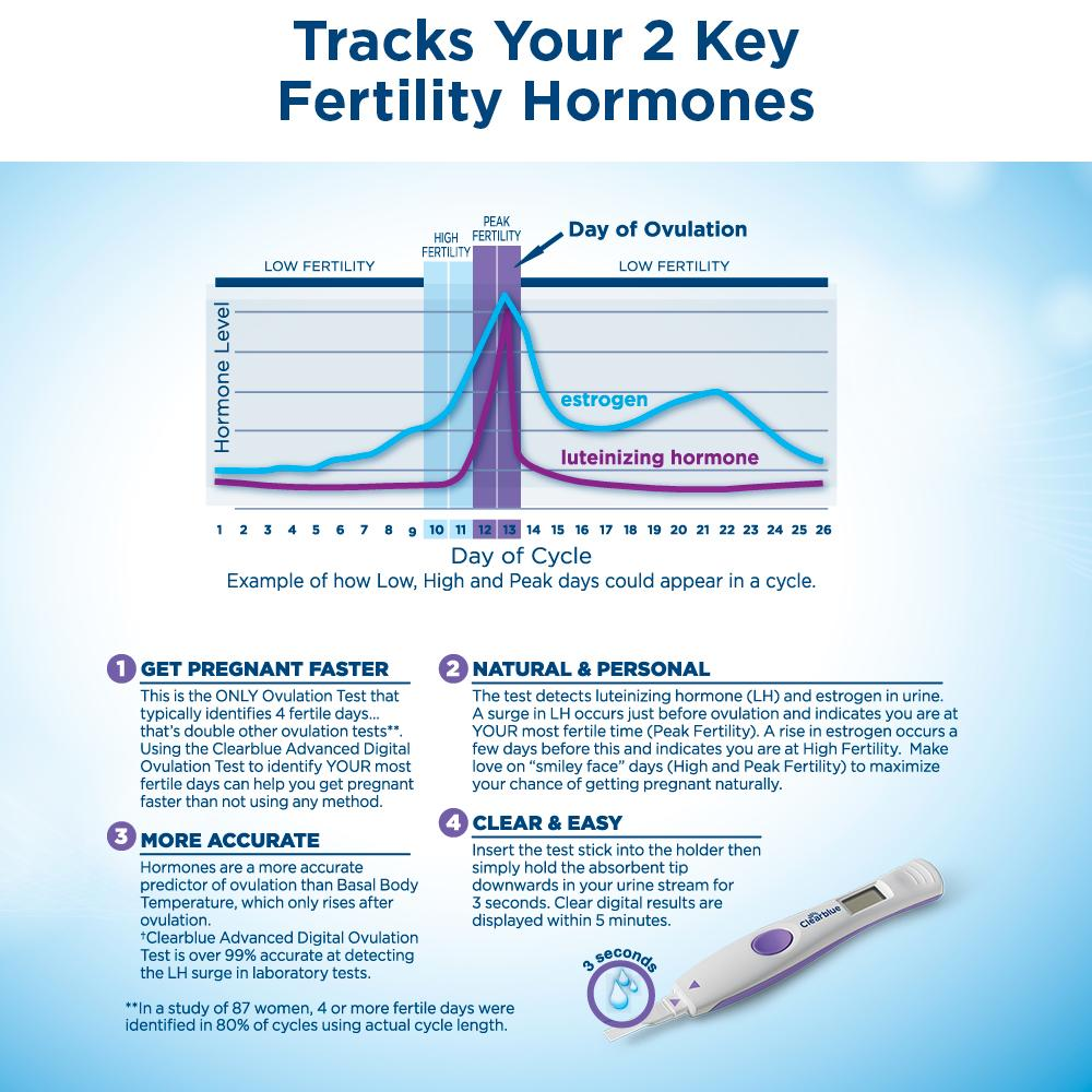 how to use clear blue ovulation test instructions