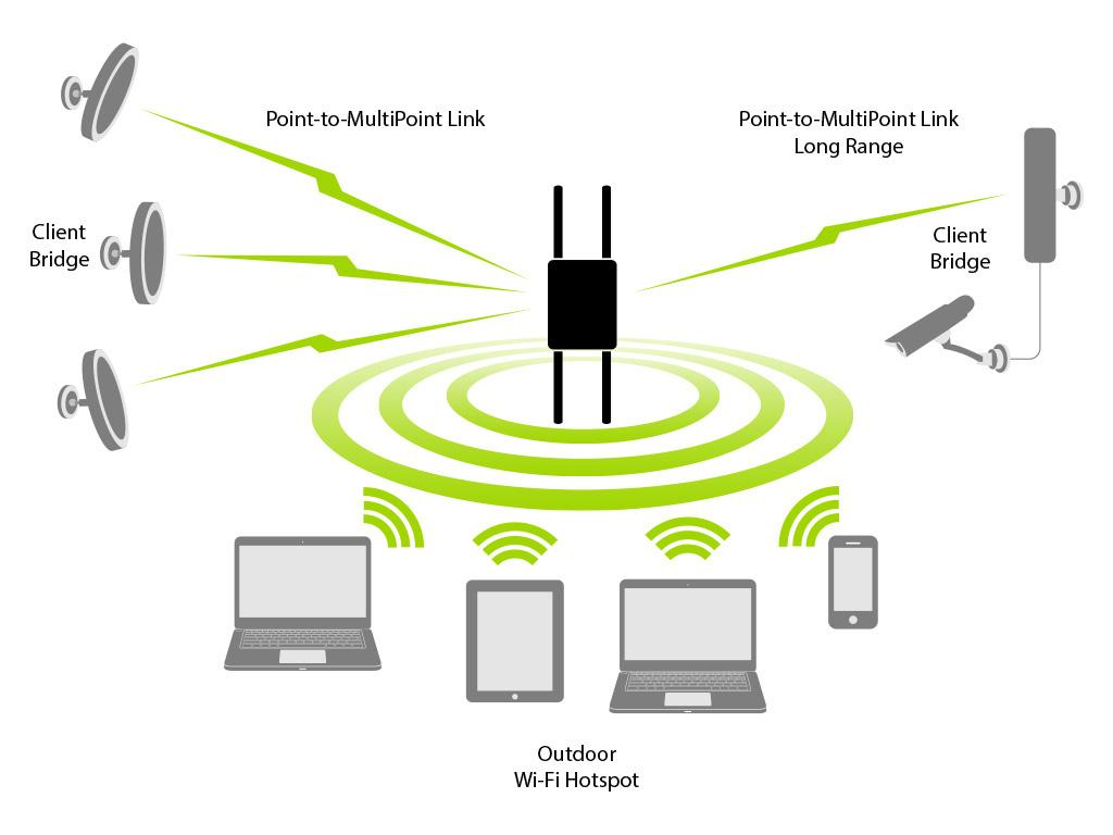 Amazon Com Engenius Technologies 802 11n 2x2 Dual Band