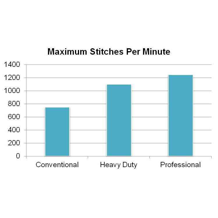 Amazon.com: Singer P-1250 Professional Flat Bed 1250 Stitches Per Minute Sewi...