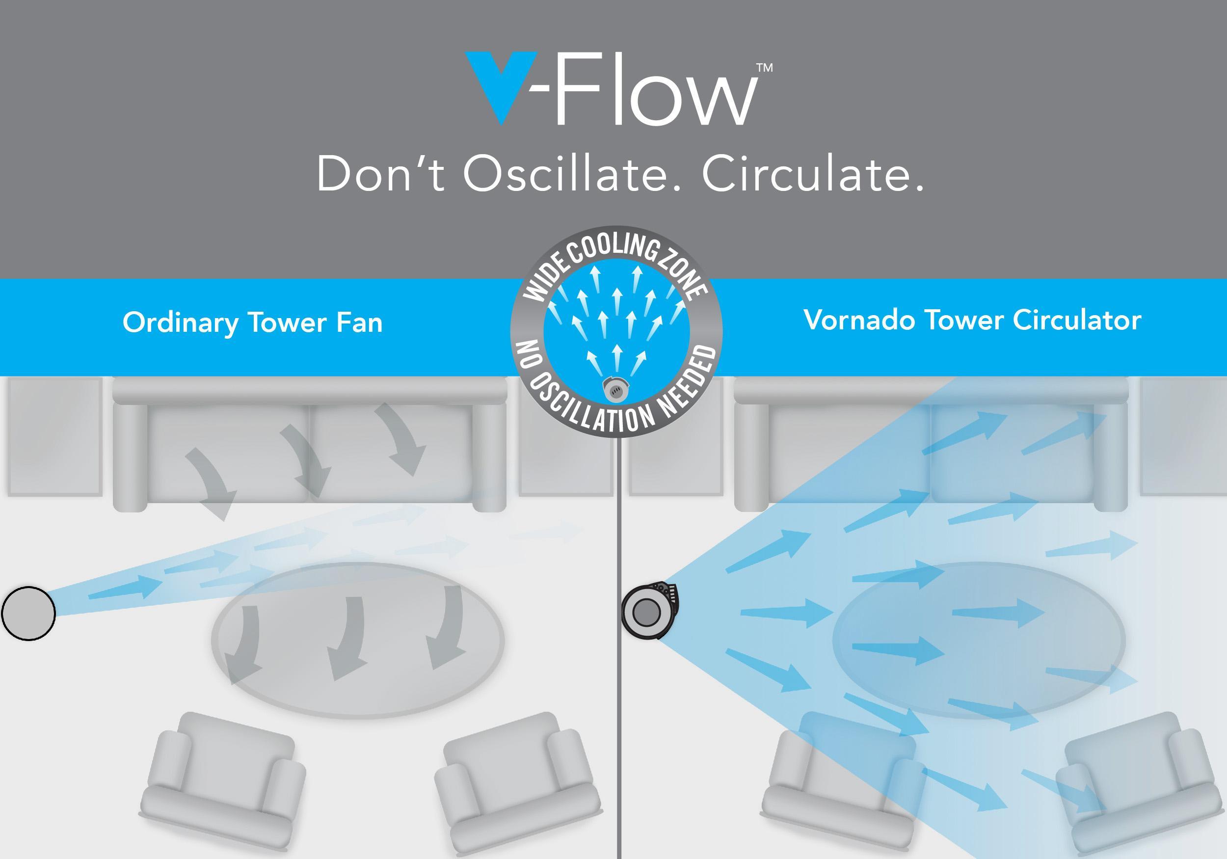 Vornado 184 whole room tower air circulator for Home air circulation