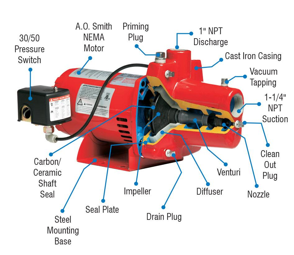 red lion water pump wiring diagram with B005x53nwo on B005X53NWO together with Ear Diagram Label Quiz besides Red Lion Pump Wiring Diagram as well Motor Wiring Diagram Deep Well Pump Red Jacket additionally Water Pump Control Repair.