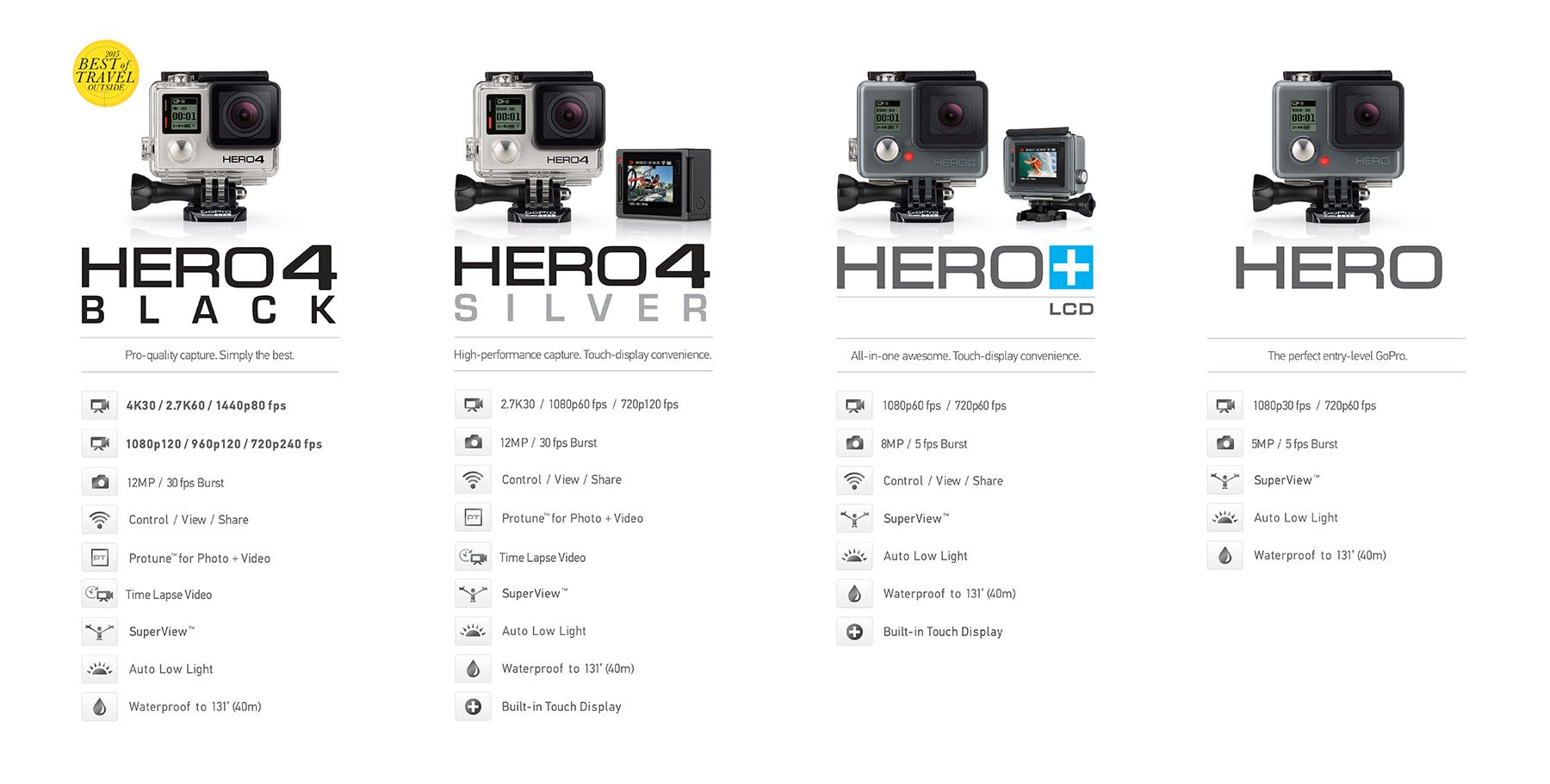 A GoPro HERO Review Won\'t Answer These 438 Questions - Part 2 of 10 ...