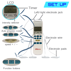 Santamedical Tens Unit Setup Easy to Use