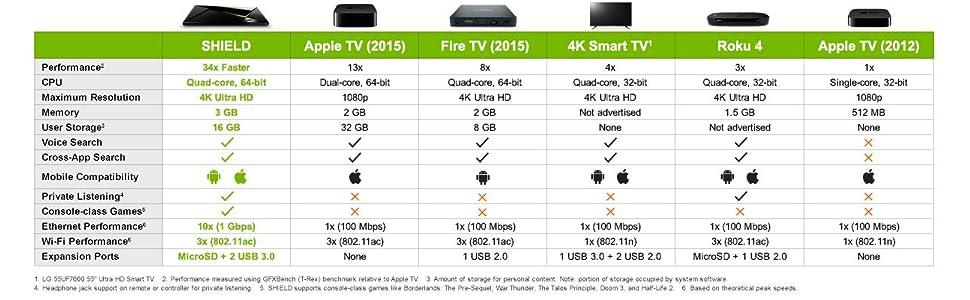nvidia, nvidia shield, apple tv, amazon fire, amazon fire tv, 4k smart tv, roku 3