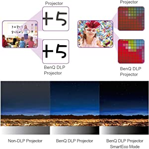 Long Lasting Picture Quality with DLP Projection Technology