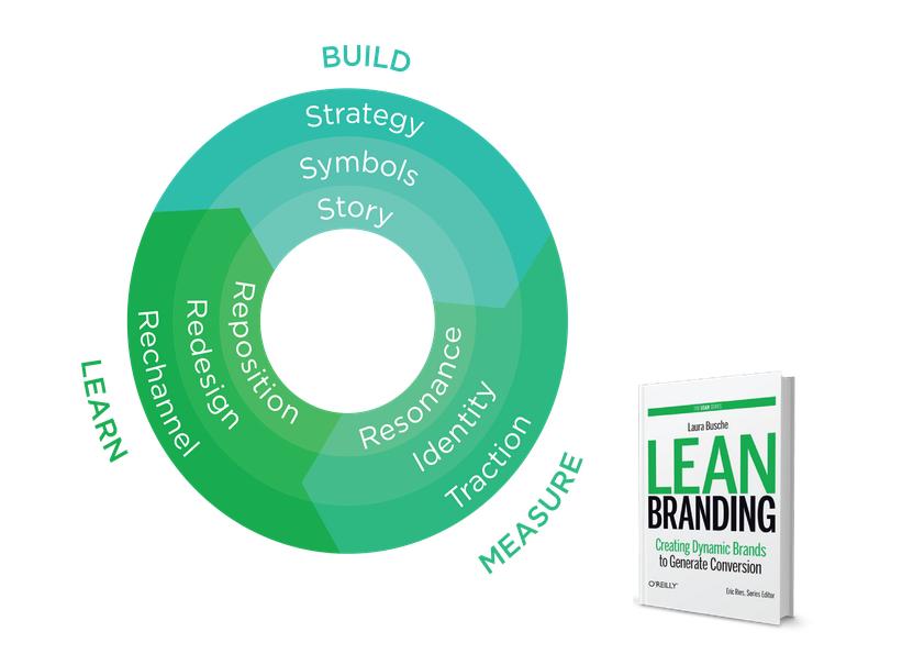 Amazon.com: Lean Branding (Lean (O'Reilly)) (9781449373023): Laura ...