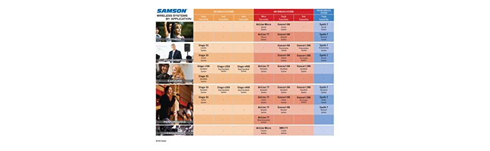 Samson Wireless Application Chart
