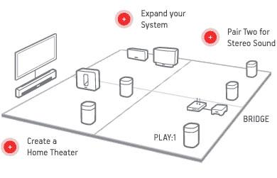 How to setup a wireless home theater and surround sound system - Amazon Com Sonos Play 1 Compact Wireless Speaker For