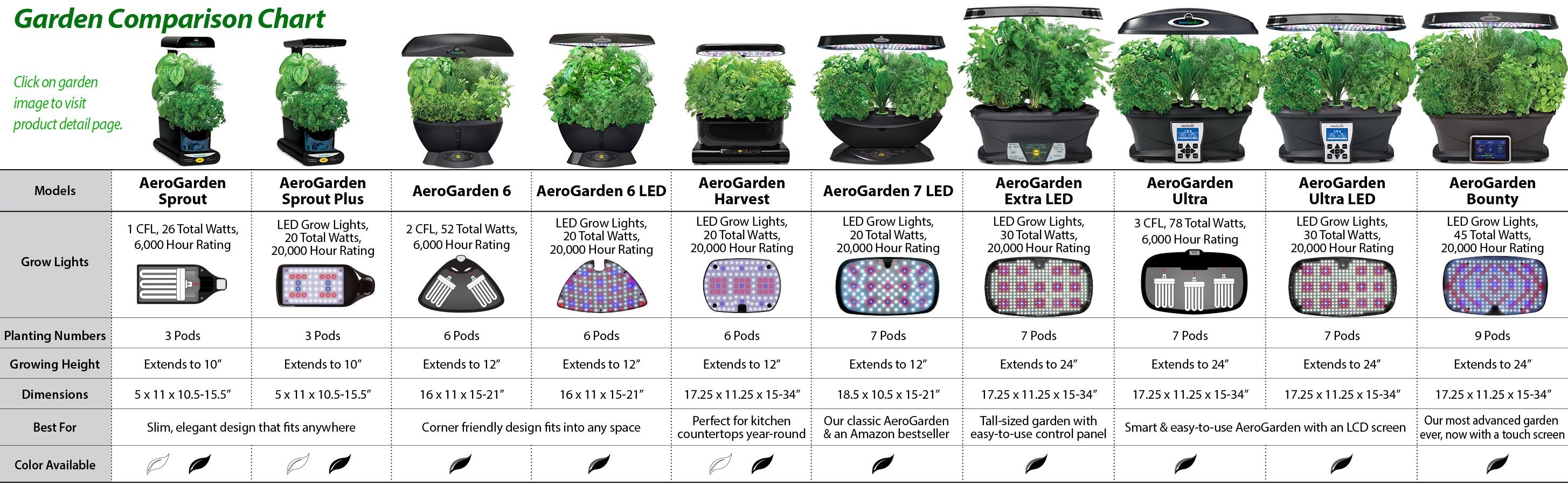 Cheapest amazon herbs - According To This Chart