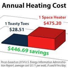 savings chart, better heater, save money, cheap heat, low watt, lower watt, less power, space heater