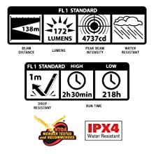 Performance, Water, Shock, Resistant, IPX4