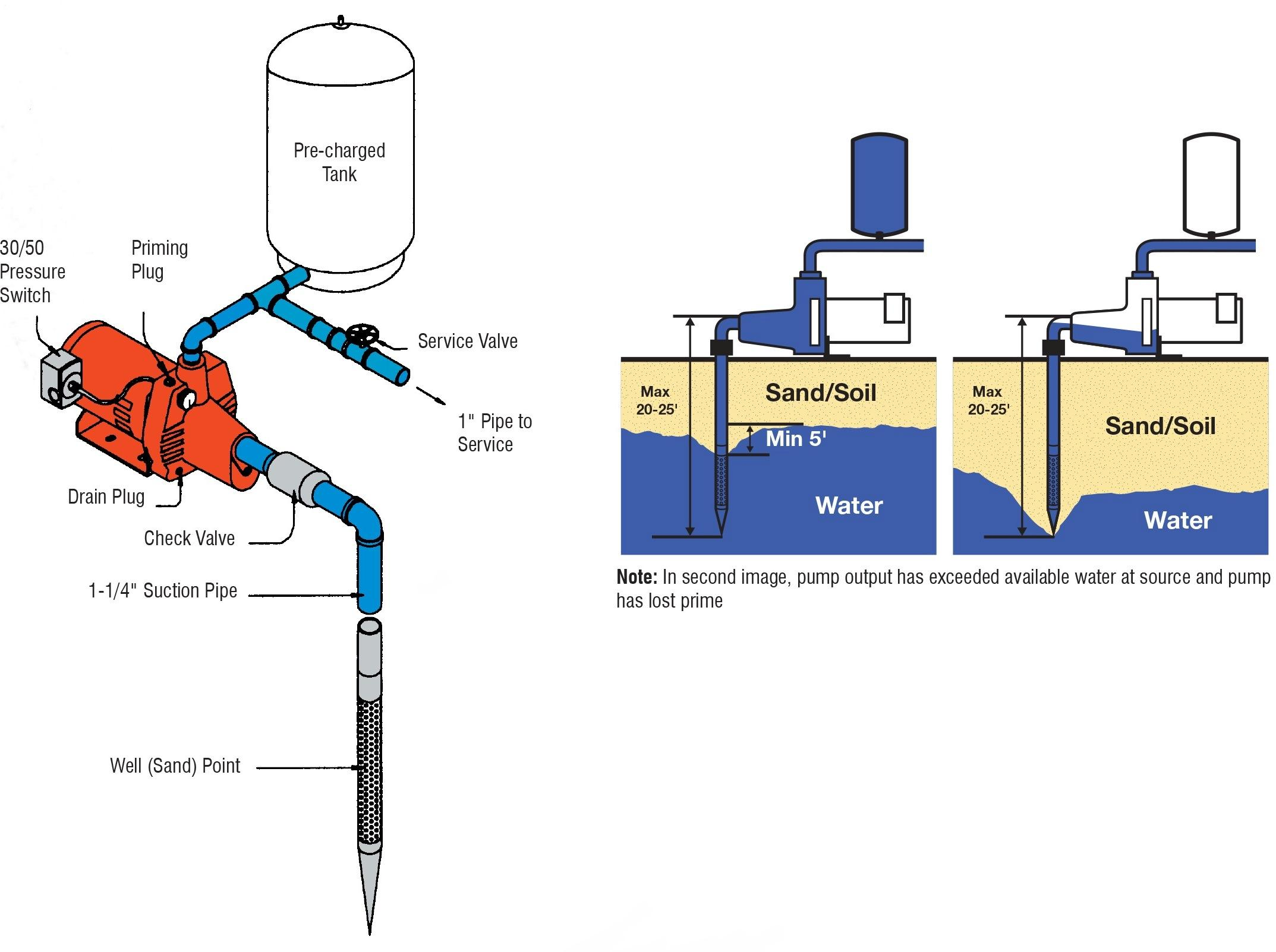 diagram submersible well pump pressure  diagram  free