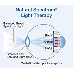 Image demonstrating the effect of light therapy on the eye