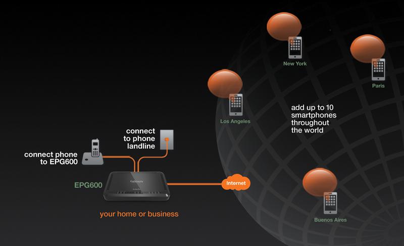 EPG600, EnGenius, EnTalk, Personal Cloud, Gateway, Phone