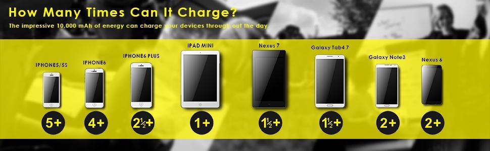 EasyAcc Classic 10000mAh Power Bank Brilliant External Battery Pack for iPhone Samsung HTC LG Smartp