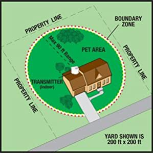 How a wireless electric dog fence works PetSafe PIF-300