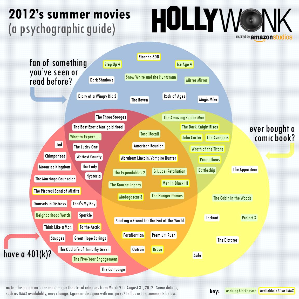 Summer Movie Venn