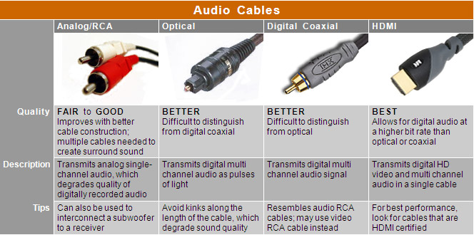 Audio Cable Sizes Audio Cables Chart Compare
