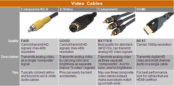Video Cables Chart: Compare cable types such as Composite/RCA, S-Video, Component, and HDMI.