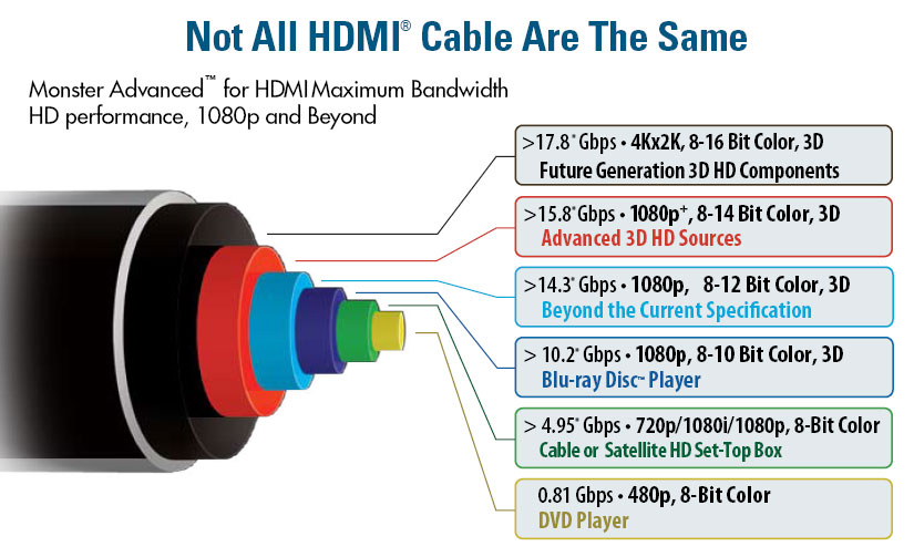 not all hdmi are the same