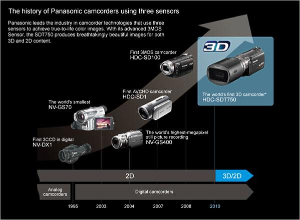 The history of Panasonic camcorders using three sensors