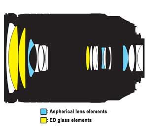 Lens Construction