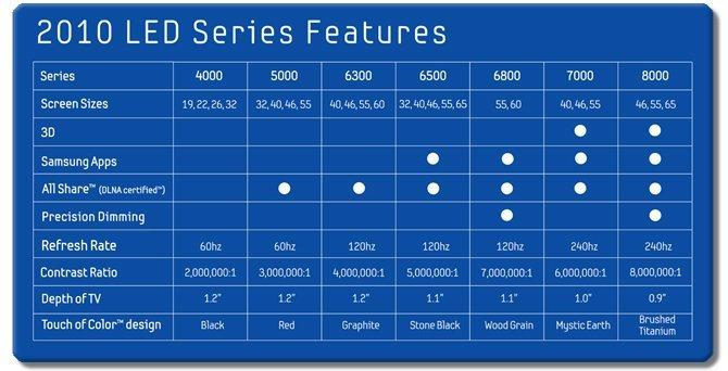 LED Series